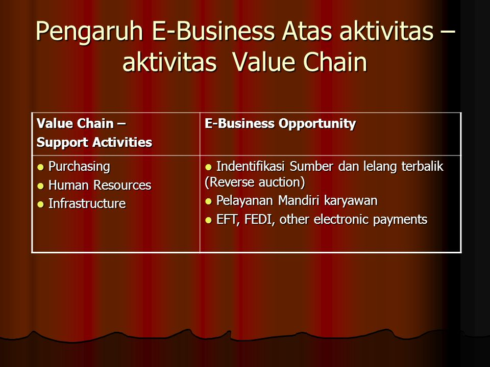 Pengaruh E-Business Atas aktivitas – aktivitas Value Chain