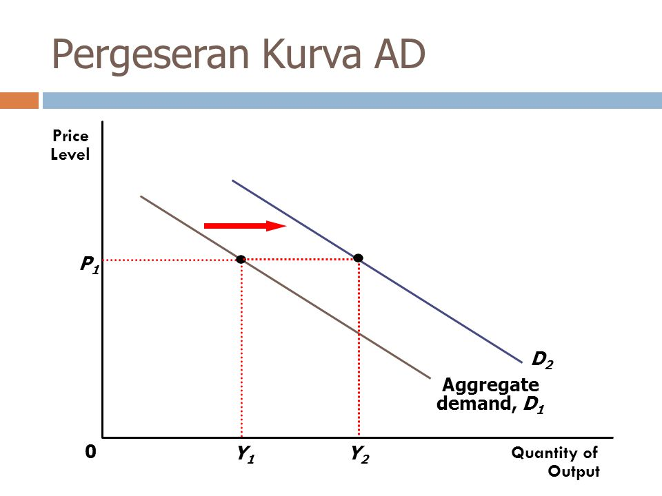 Pergeseran Kurva AD Price Level D2 P1 Y2 Aggregate demand, D1 Y1