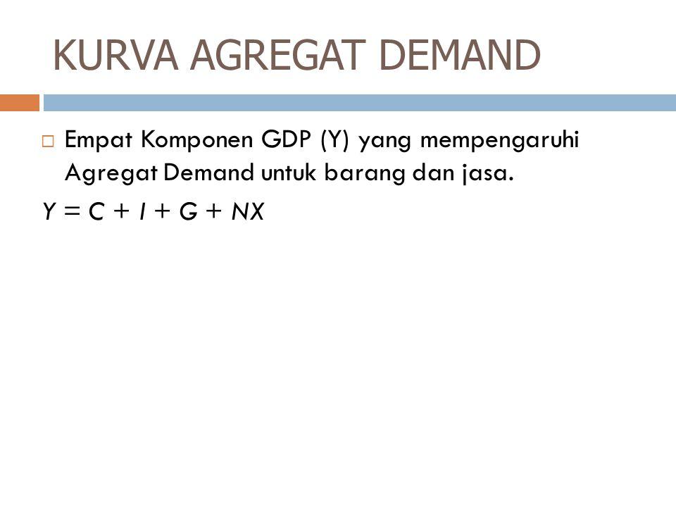 KURVA AGREGAT DEMAND Empat Komponen GDP (Y) yang mempengaruhi Agregat Demand untuk barang dan jasa.