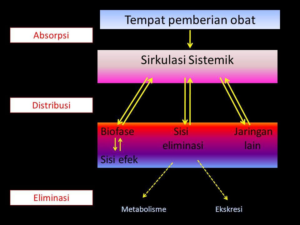 Tempat pemberian obat Sirkulasi Sistemik Biofase Sisi Jaringan