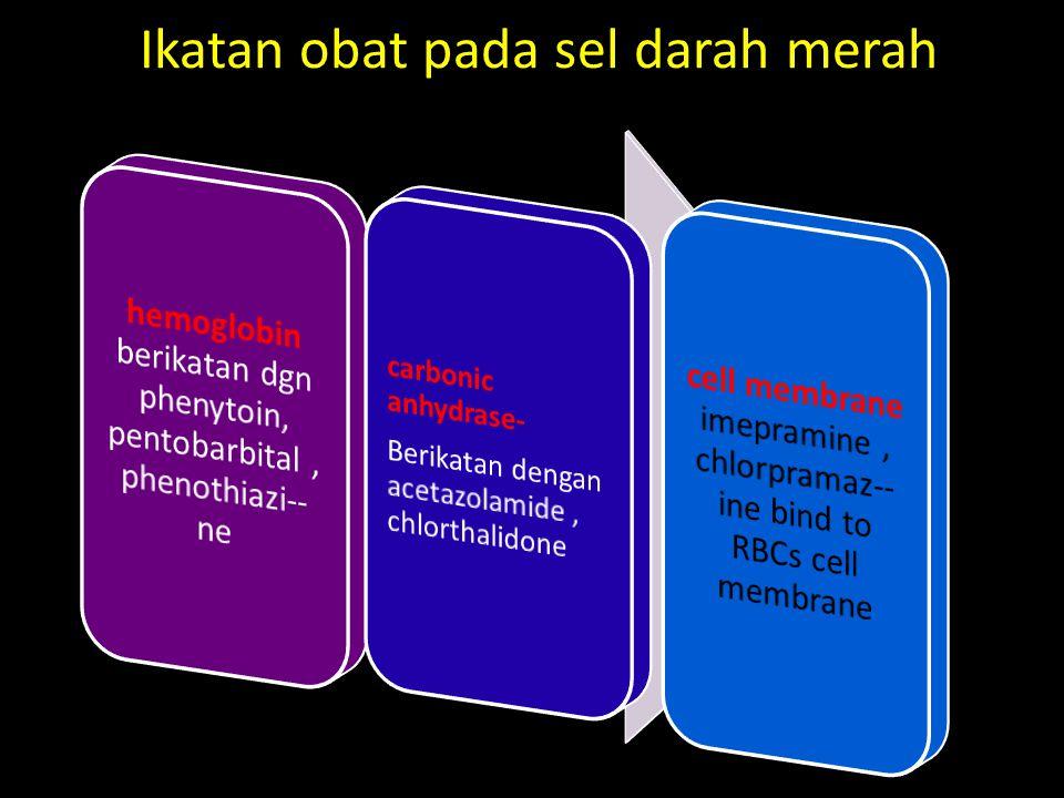 Ikatan obat pada sel darah merah