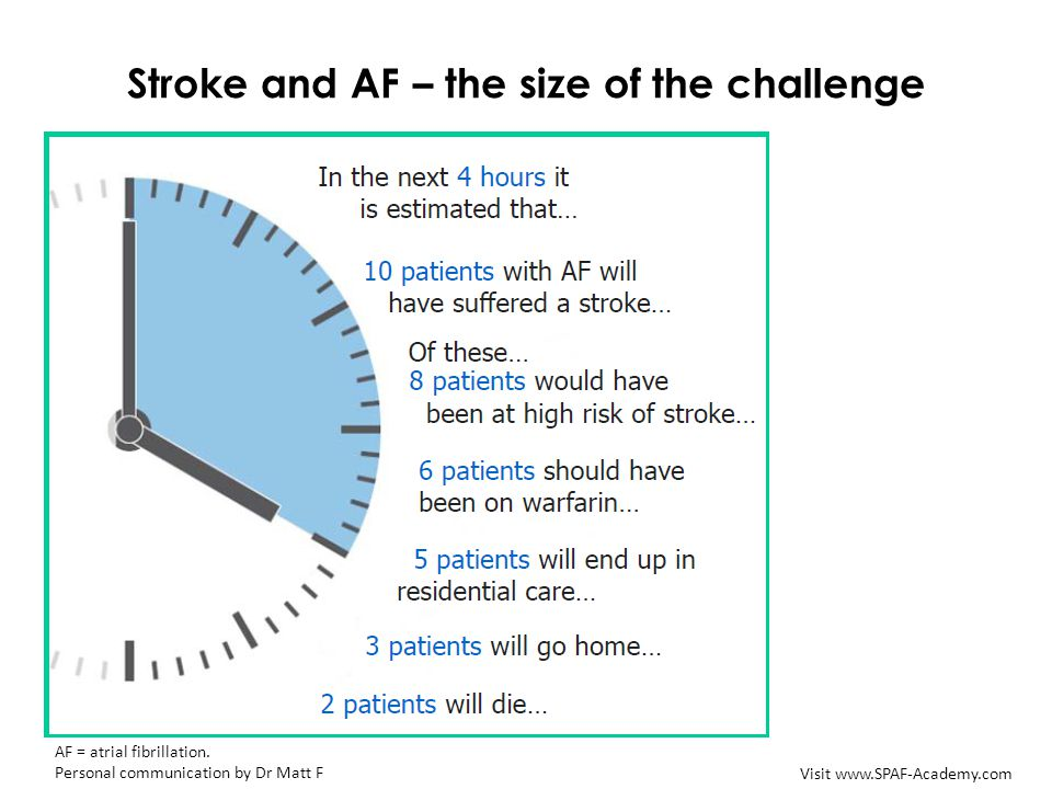 Stroke and AF – the size of the challenge