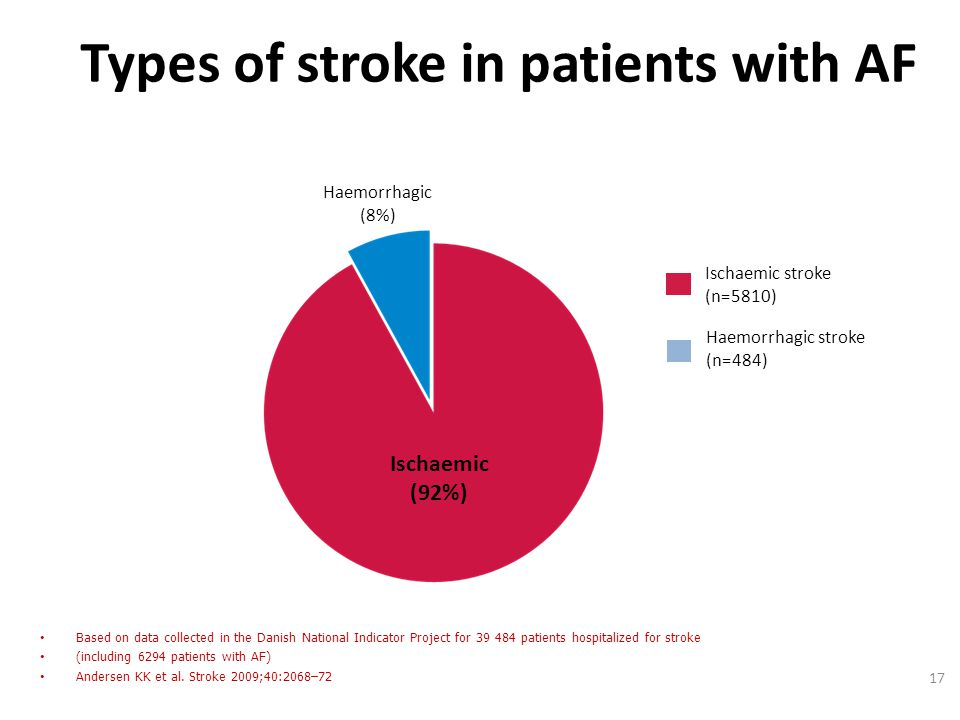 Types of stroke in patients with AF