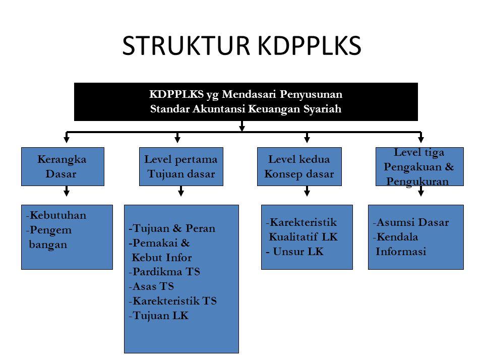 KDPPLKS yg Mendasari Penyusunan Standar Akuntansi Keuangan Syariah