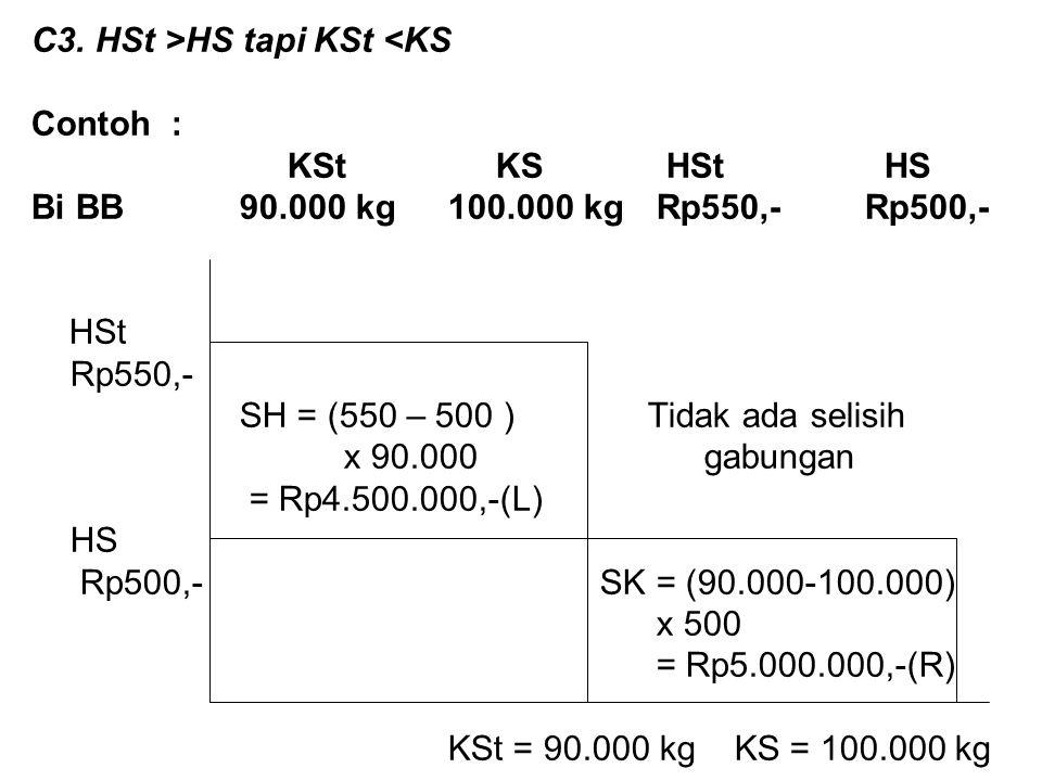 C3. HSt >HS tapi KSt <KS