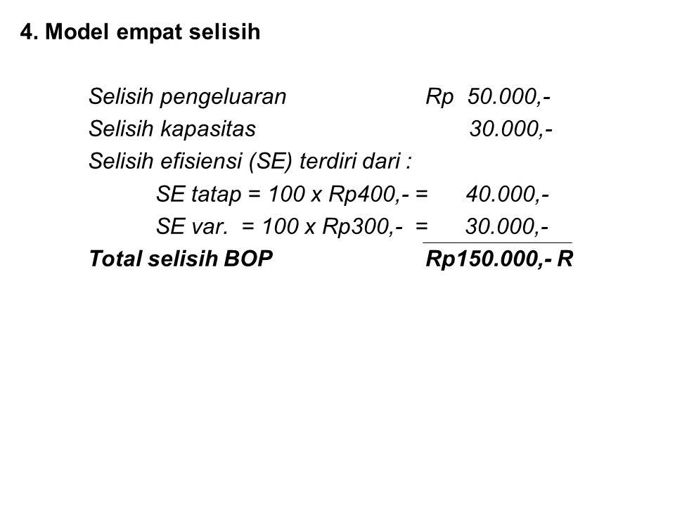 4. Model empat selisih Selisih pengeluaran Rp 50.000,- Selisih kapasitas 30.000,- Selisih efisiensi (SE) terdiri dari :
