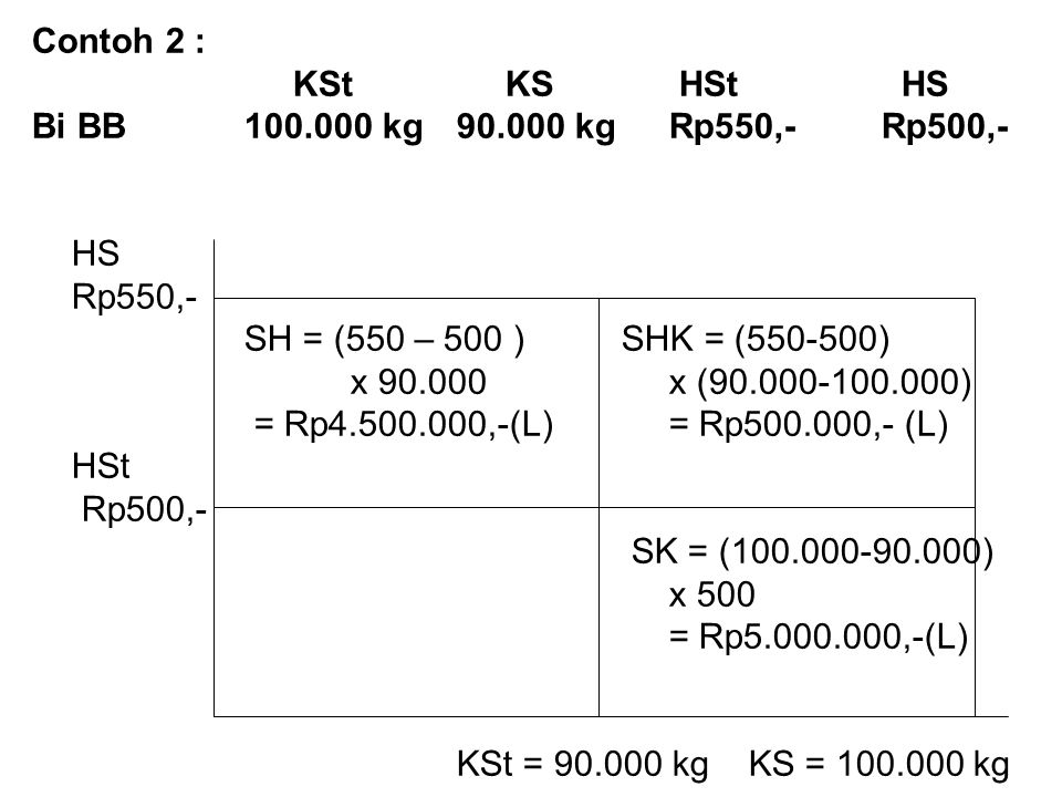 Contoh 2 : KSt KS HSt HS. Bi BB 100.000 kg 90.000 kg Rp550,- Rp500,- HS. Rp550,- SH = (550 – 500 ) SHK = (550-500)