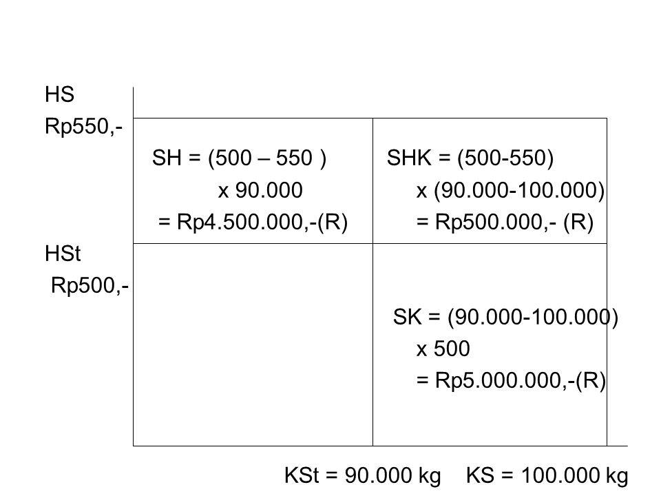 HS Rp550,- SH = (500 – 550 ) SHK = (500-550) x 90.000 x (90.000-100.000) = Rp4.500.000,-(R) = Rp500.000,- (R)