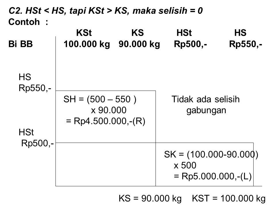 C2. HSt < HS, tapi KSt > KS, maka selisih = 0