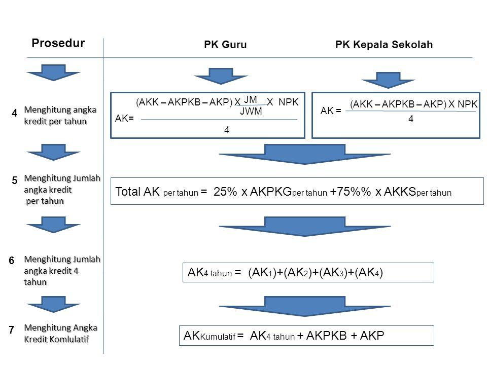 Total AK per tahun = 25% x AKPKGper tahun +75%% x AKKSper tahun
