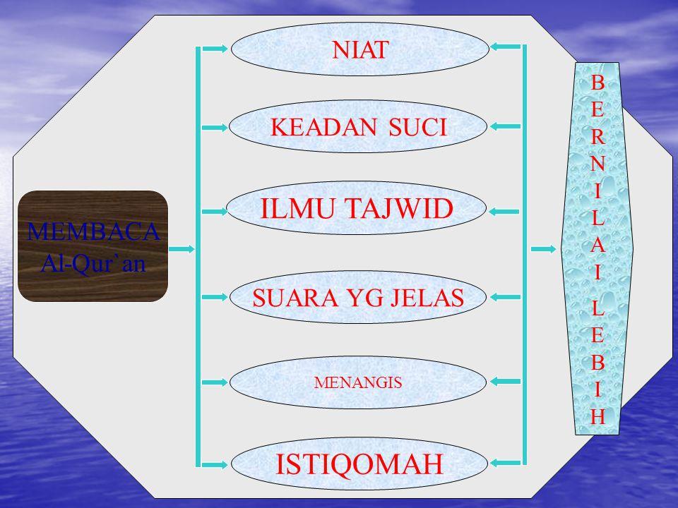 ILMU TAJWID ISTIQOMAH NIAT KEADAN SUCI MEMBACA Al-Qur`an