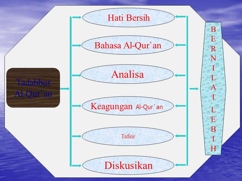 Analisa Diskusikan Hati Bersih Bahasa Al-Qur`an Tadabbur Al-Qur`an