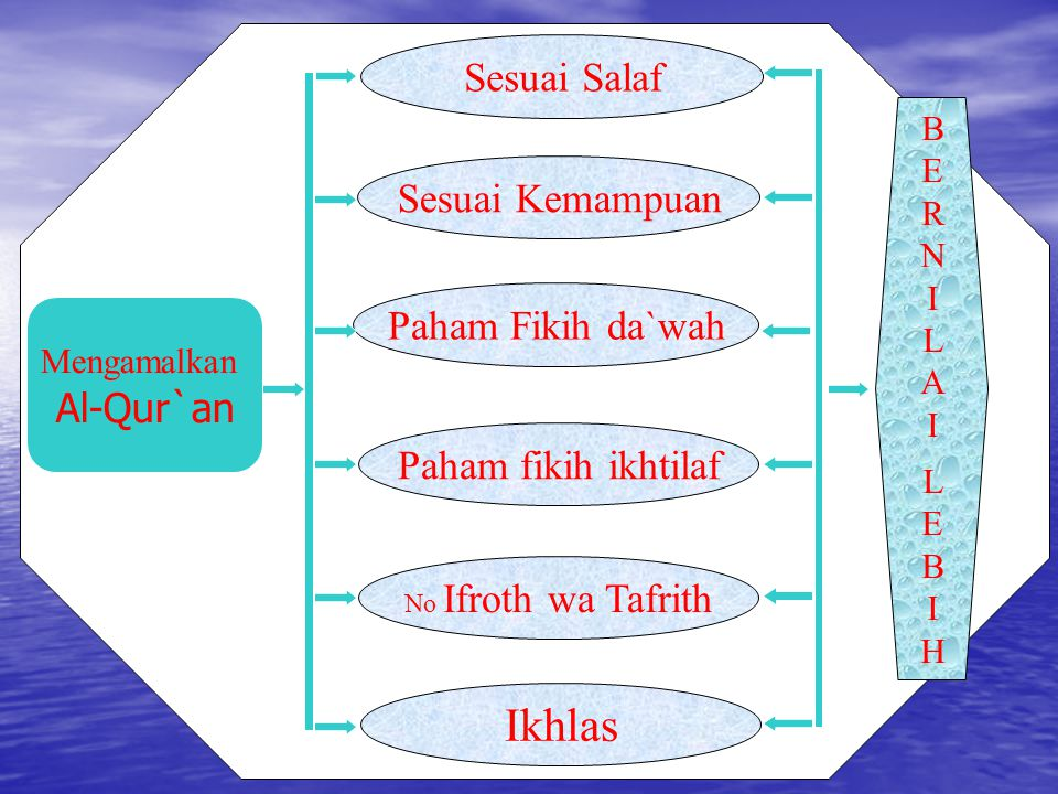 Ikhlas Sesuai Salaf Sesuai Kemampuan Paham Fikih da`wah Al-Qur`an