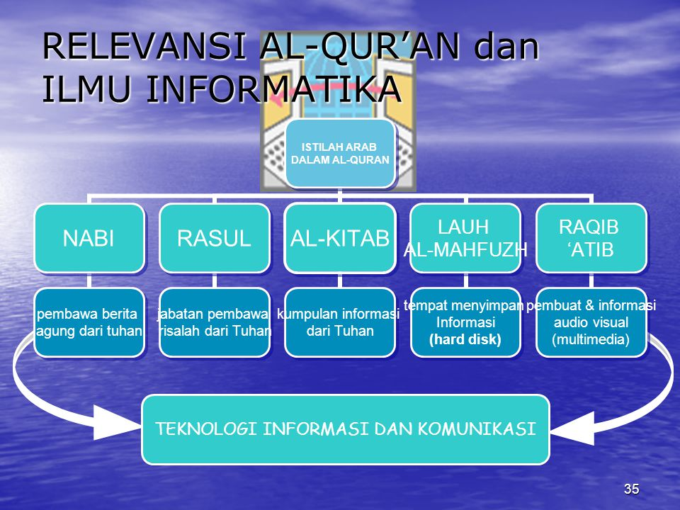 RELEVANSI AL-QUR'AN dan ILMU INFORMATIKA