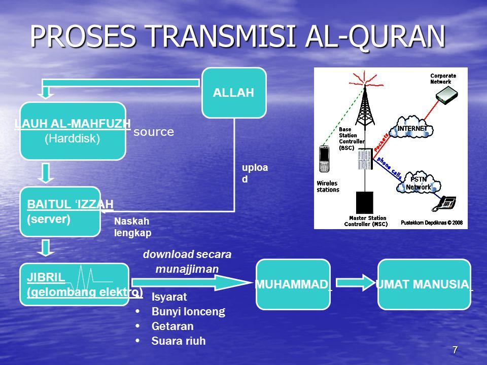 PROSES TRANSMISI AL-QURAN