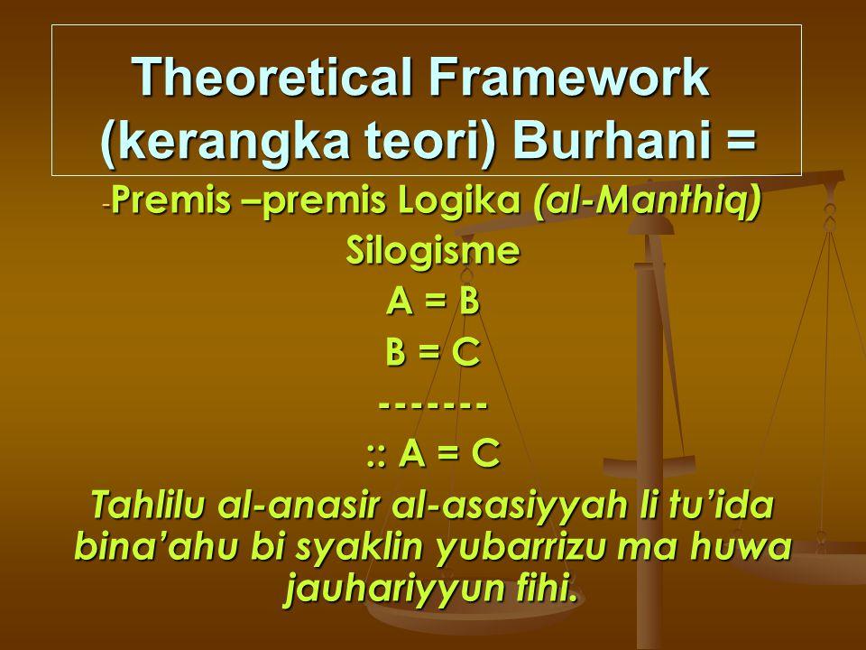 Theoretical Framework (kerangka teori) Burhani =