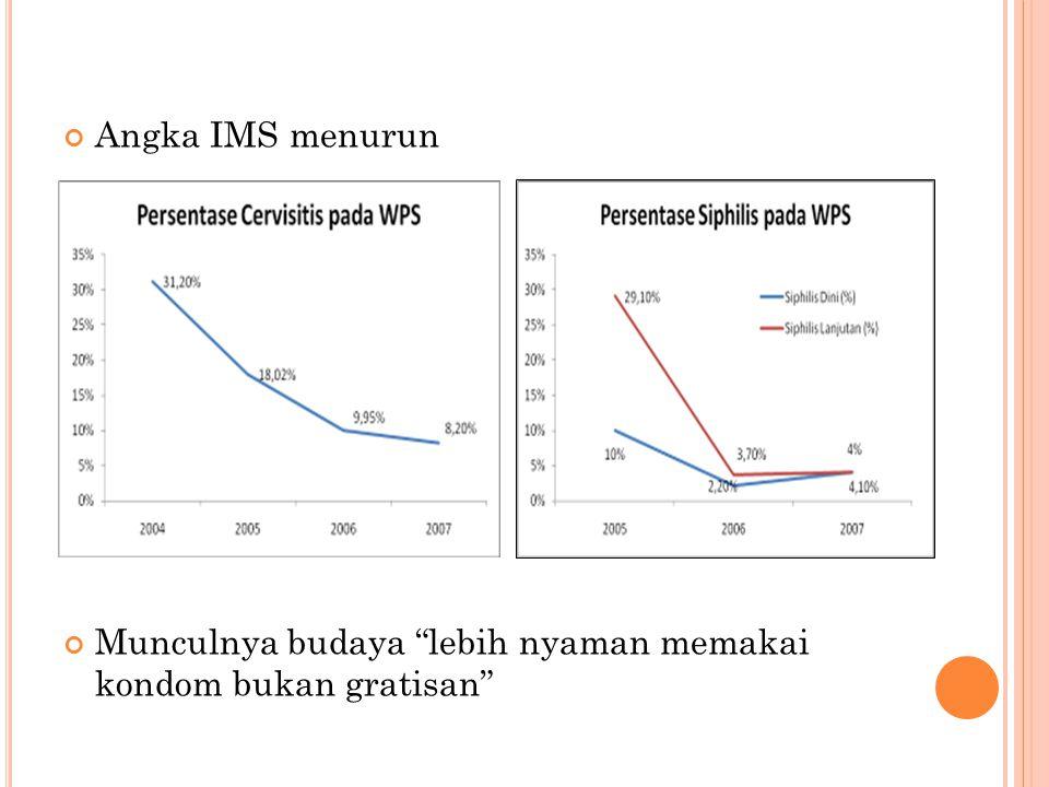 Angka IMS menurun Munculnya budaya lebih nyaman memakai kondom bukan gratisan