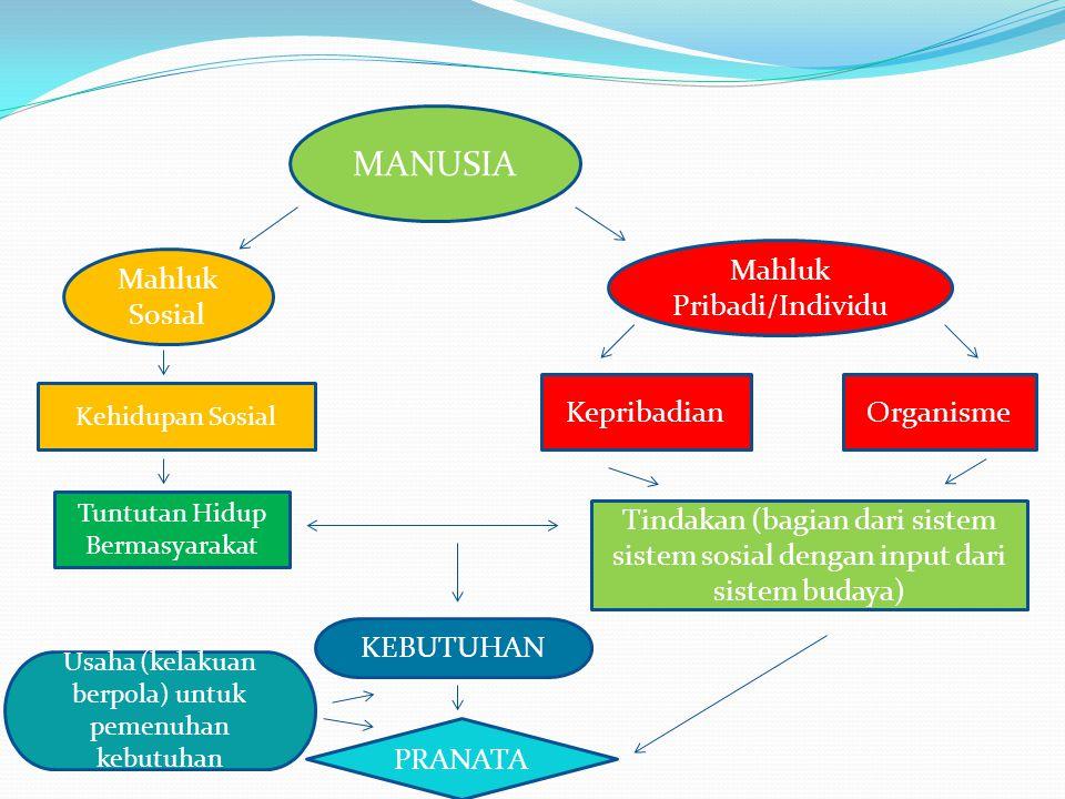 MANUSIA Mahluk Pribadi/Individu Mahluk Sosial Kepribadian Organisme