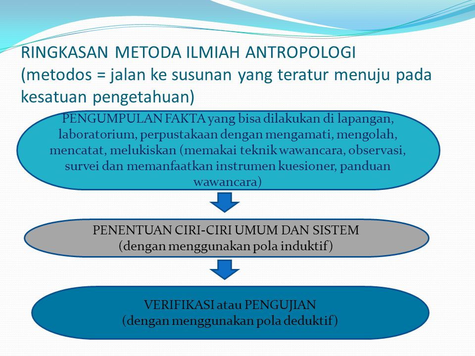 RINGKASAN METODA ILMIAH ANTROPOLOGI (metodos = jalan ke susunan yang teratur menuju pada kesatuan pengetahuan)