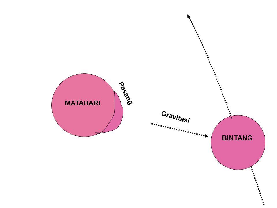 Pasang MATAHARI Gravitasi BINTANG