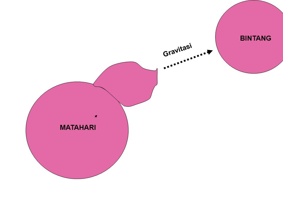 BINTANG Gravitasi MATAHARI