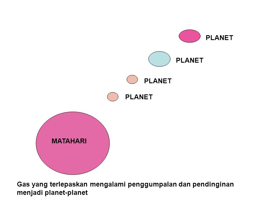 PLANET PLANET. PLANET. PLANET. MATAHARI.