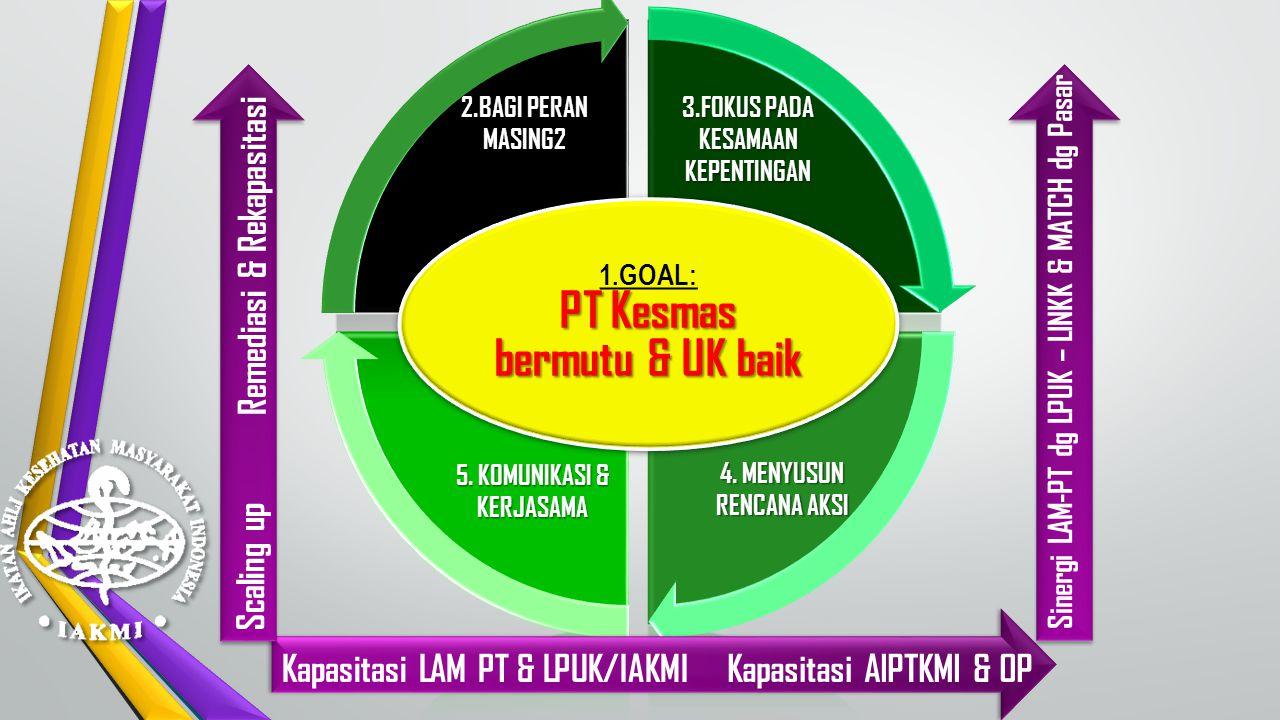 Sinergi LAM-PT dg LPUK – LINKK & MATCH dg Pasar