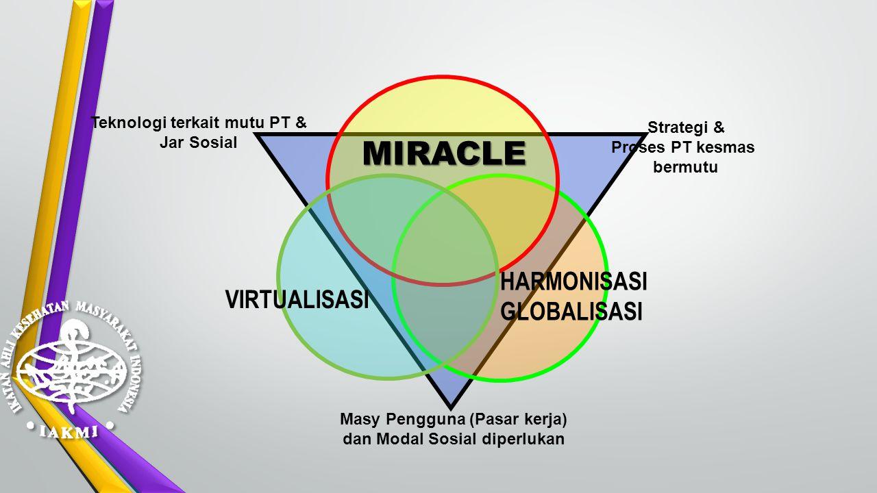 MIRACLE HARMONISASI GLOBALISASI VIRTUALISASI