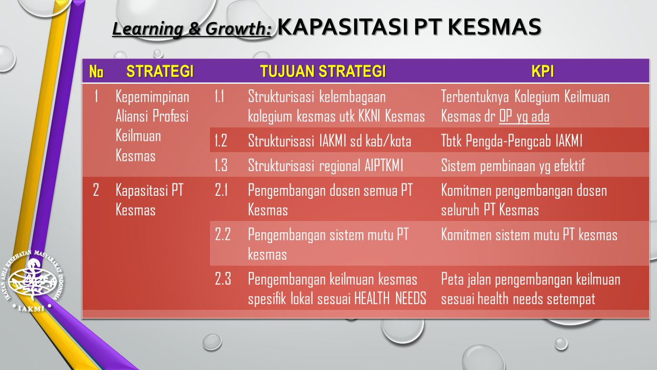 Learning & Growth: KAPASITASI PT KESMAS