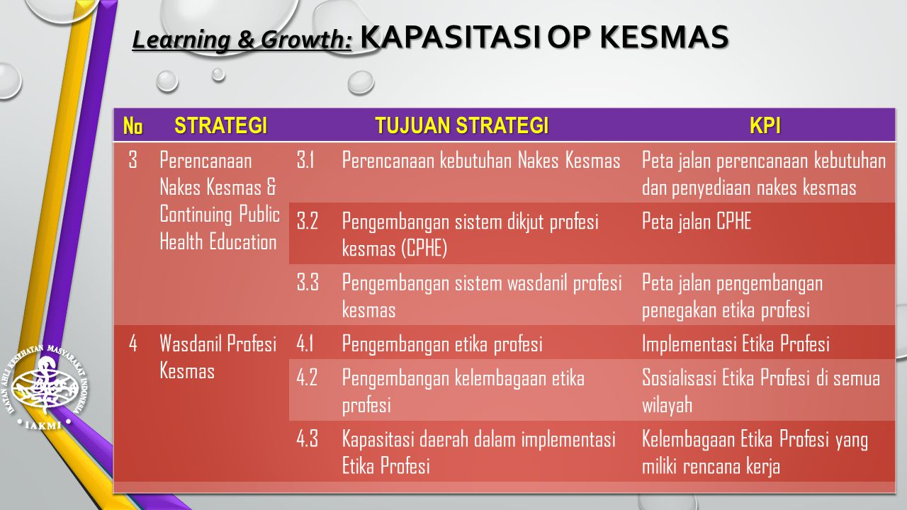 Learning & Growth: KAPASITASI OP KESMAS