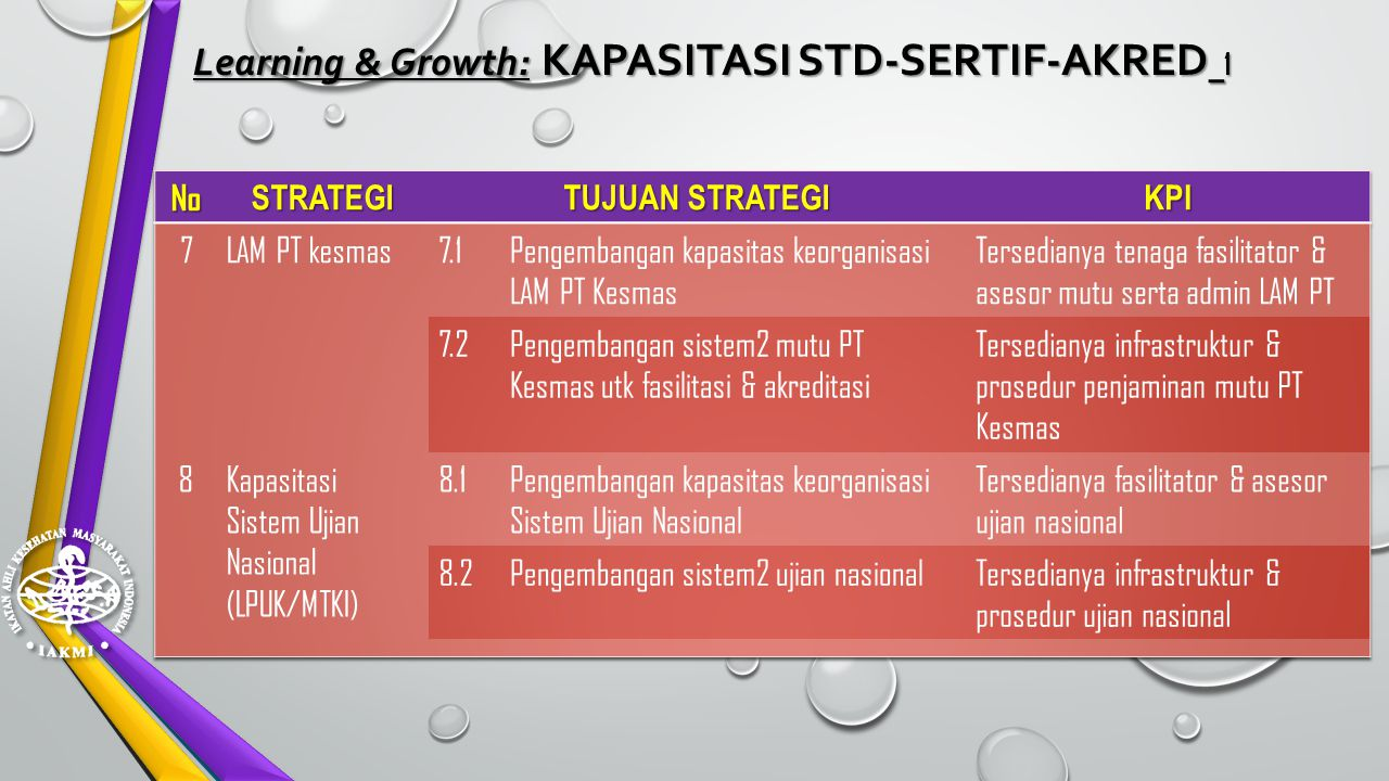 Learning & Growth: KAPASITASI STD-SERTIF-AKRED_1