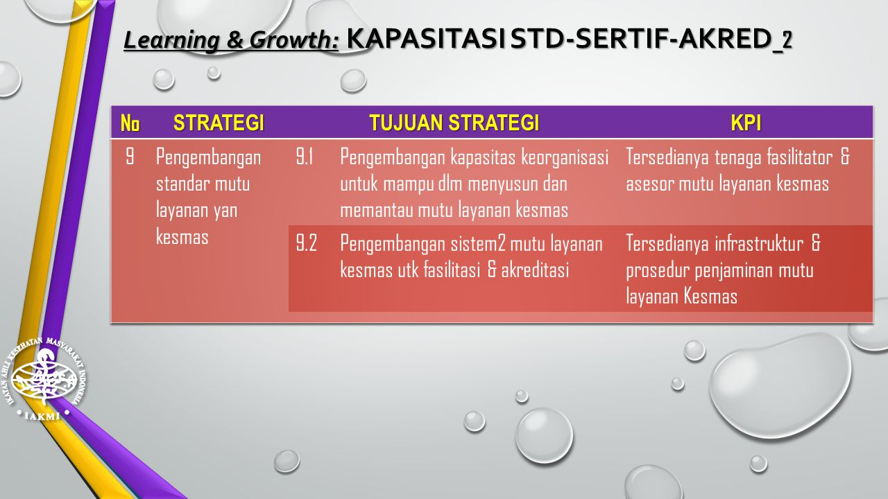 Learning & Growth: KAPASITASI STD-SERTIF-AKRED_2