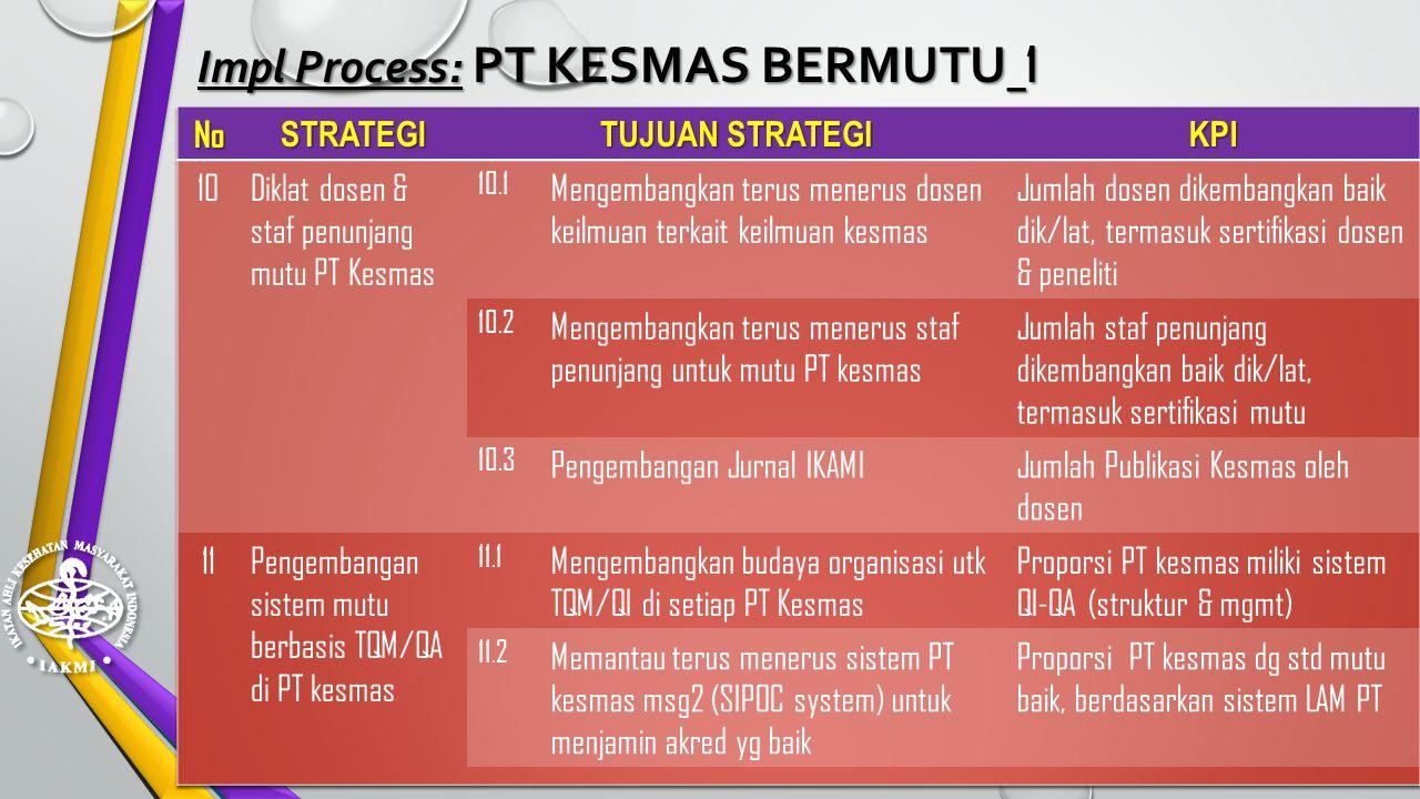 Impl Process: PT KESMAS BERMUTU_1