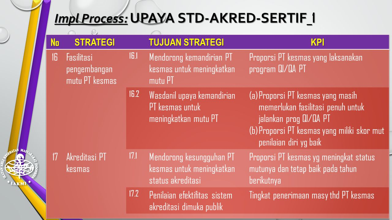 Impl Process: UPAYA STD-AKRED-SERTIF_1