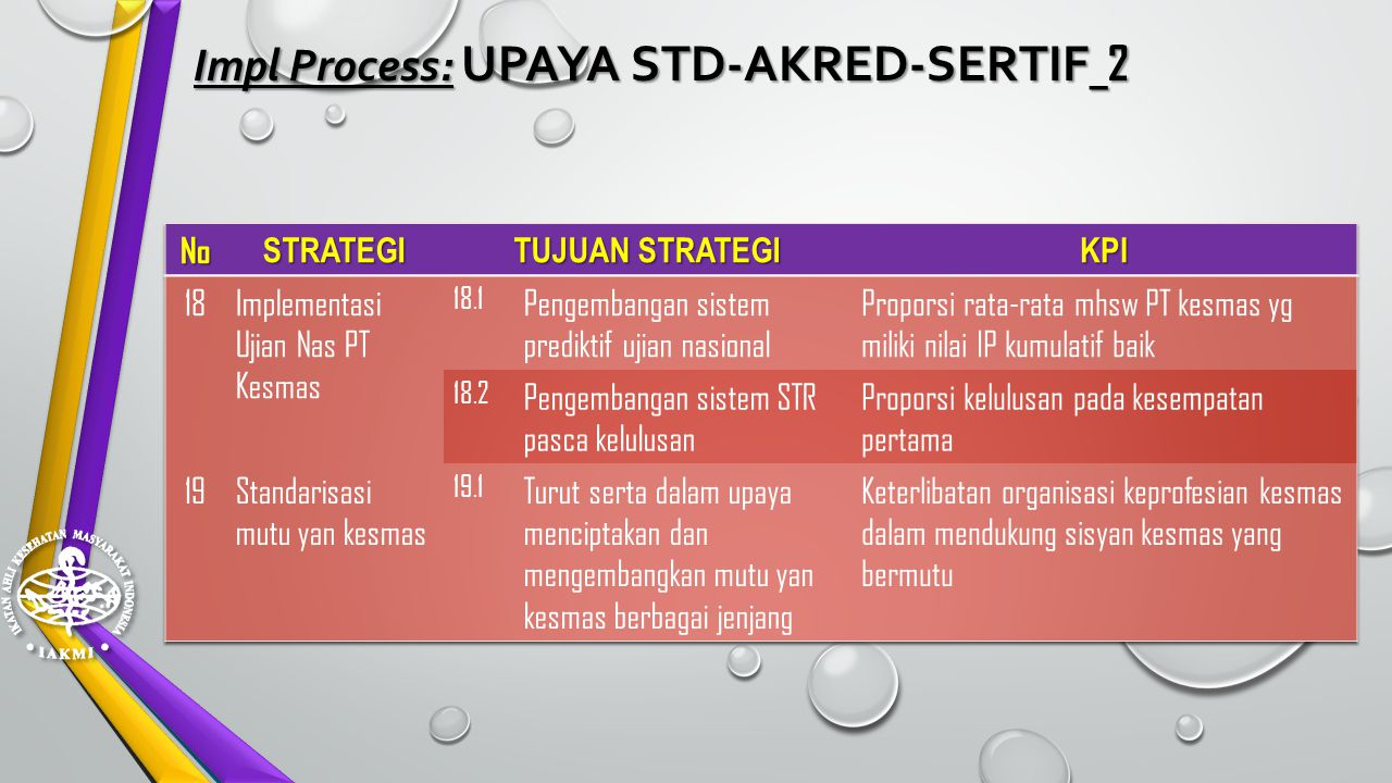 Impl Process: UPAYA STD-AKRED-SERTIF_2