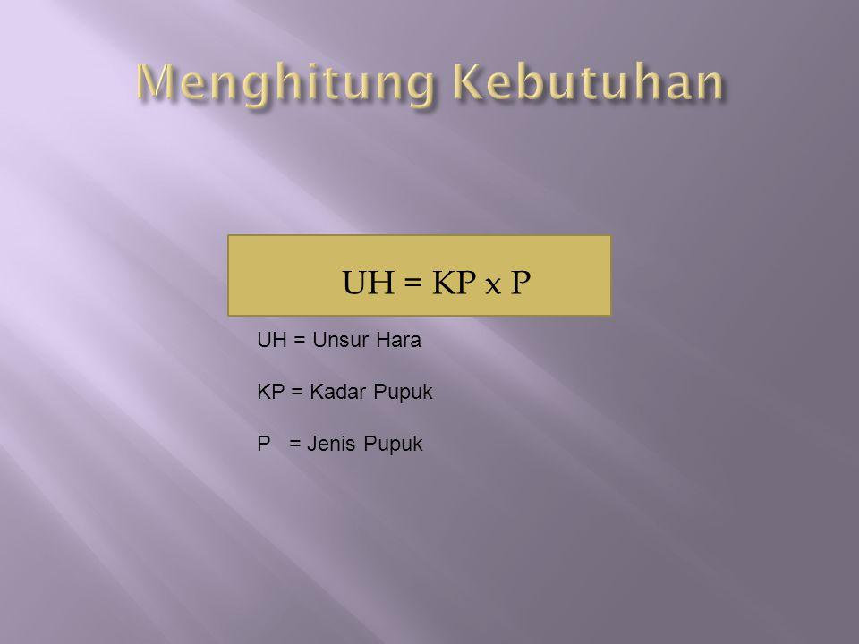 Menghitung Kebutuhan UH = KP x P UH = Unsur Hara KP = Kadar Pupuk