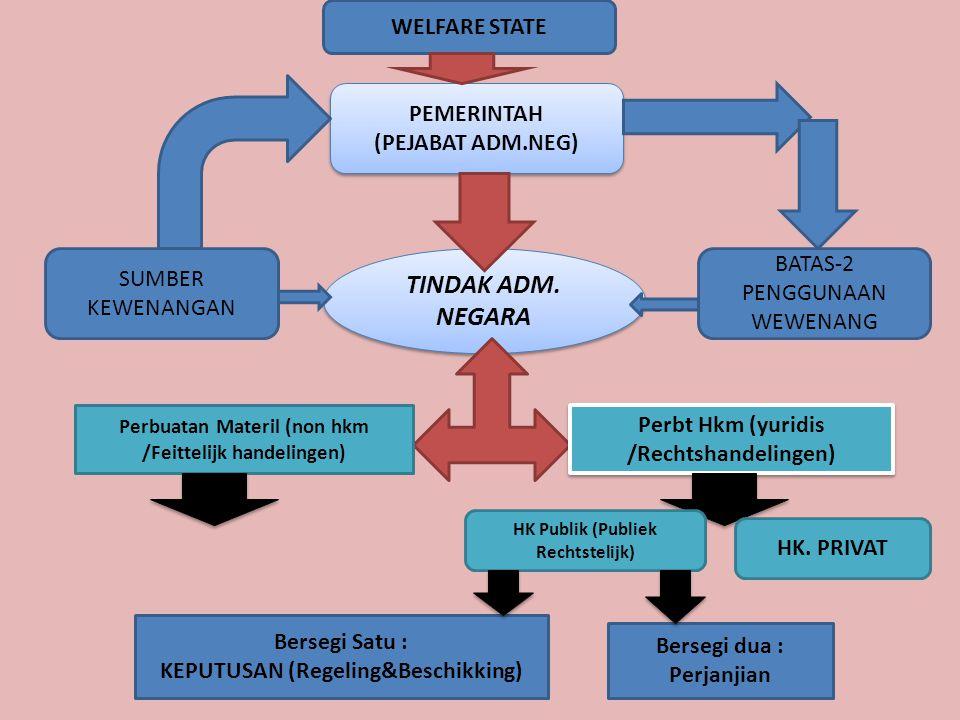 TINDAK ADM. NEGARA WELFARE STATE PEMERINTAH (PEJABAT ADM.NEG)