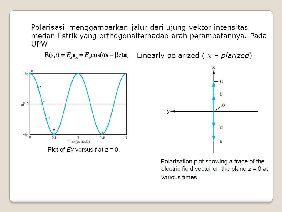 Polarisasi menggambarkan jalur dari ujung vektor intensitas medan listrik yang orthogonalterhadap arah perambatannya. Pada UPW