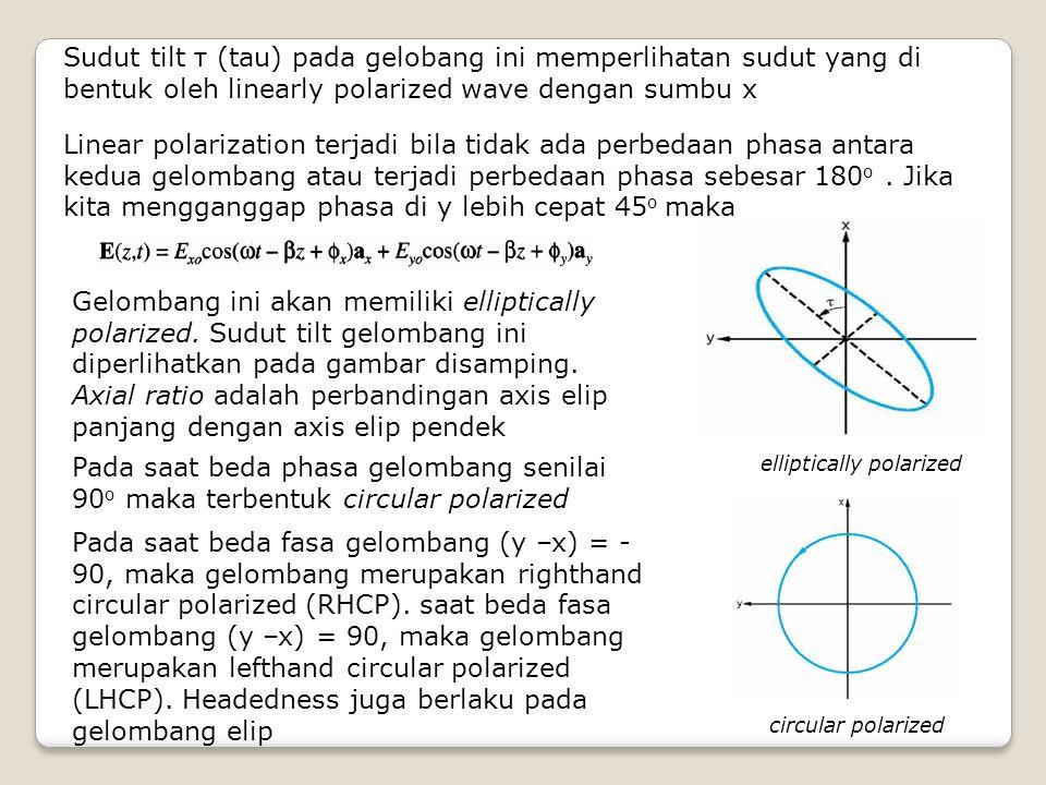 Sudut tilt τ (tau) pada gelobang ini memperlihatan sudut yang di bentuk oleh linearly polarized wave dengan sumbu x