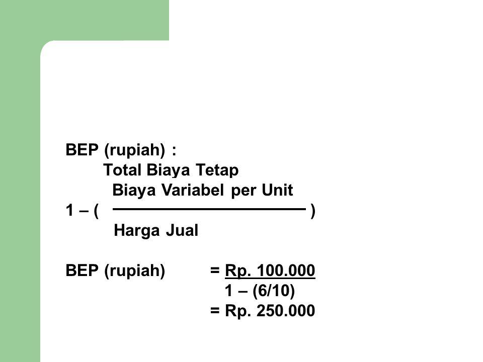 BEP (rupiah) : Total Biaya Tetap. Biaya Variabel per Unit. 1 – ( )