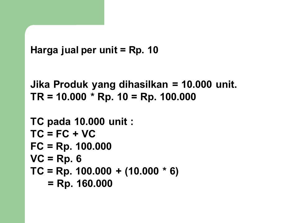 Jika Produk yang dihasilkan = 10.000 unit.