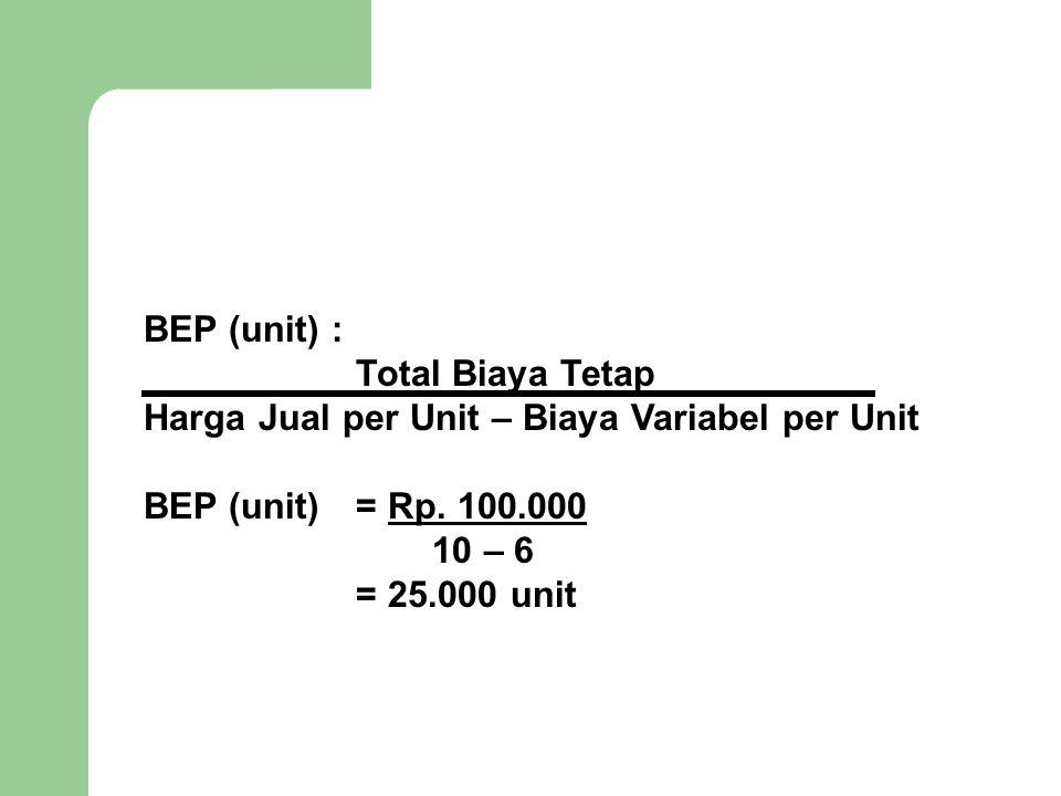 BEP (unit) : Total Biaya Tetap. Harga Jual per Unit – Biaya Variabel per Unit. BEP (unit) = Rp. 100.000.