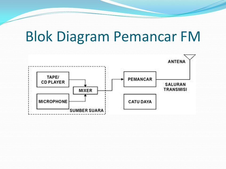 Blok Diagram Pemancar FM