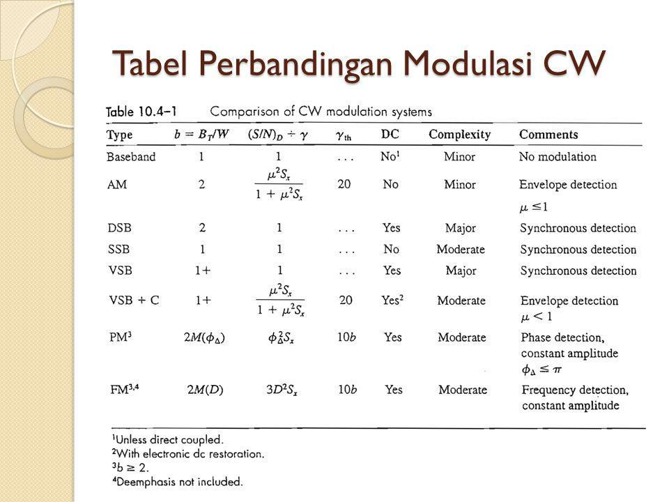 Tabel Perbandingan Modulasi CW