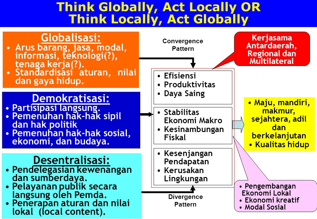Think Globally, Act Locally OR Think Locally, Act Globally