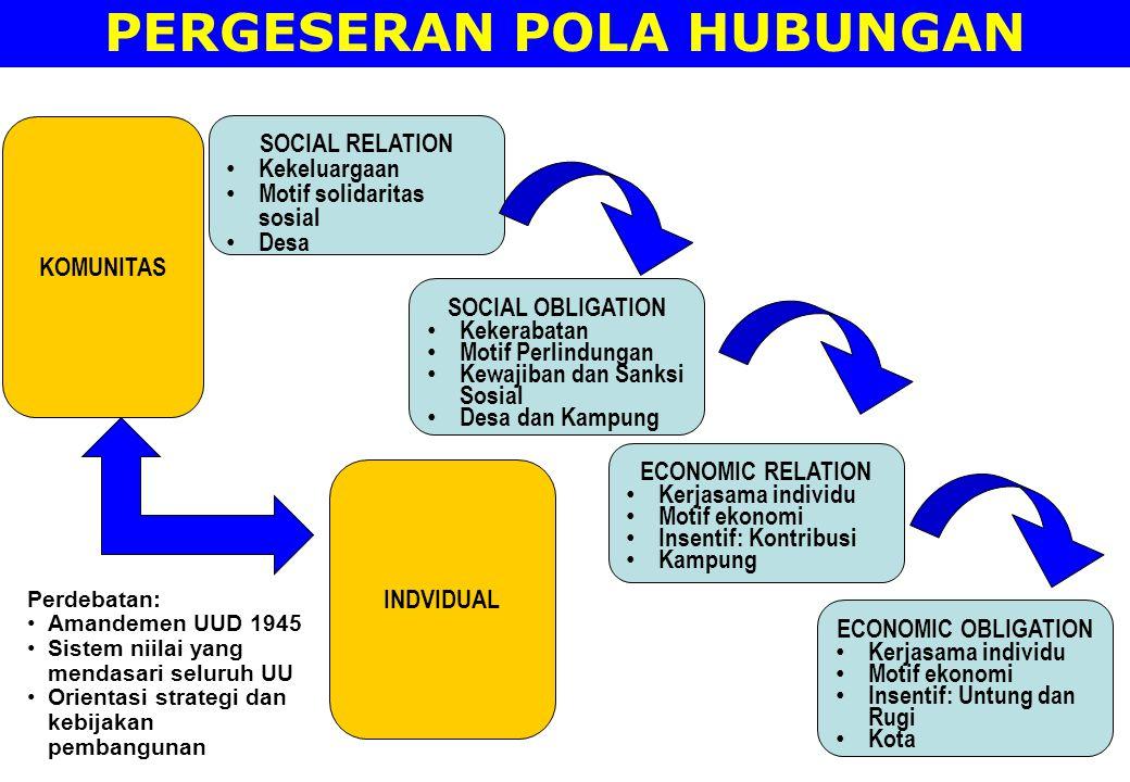 PERGESERAN POLA HUBUNGAN