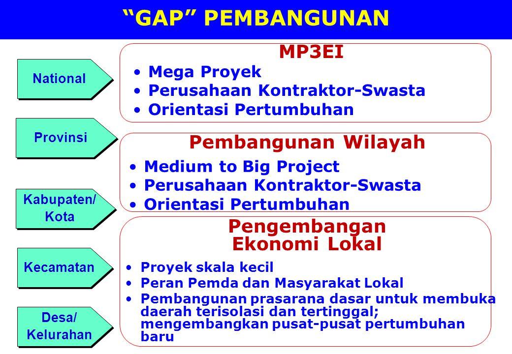 GAP PEMBANGUNAN MP3EI Pembangunan Wilayah Pengembangan Ekonomi Lokal