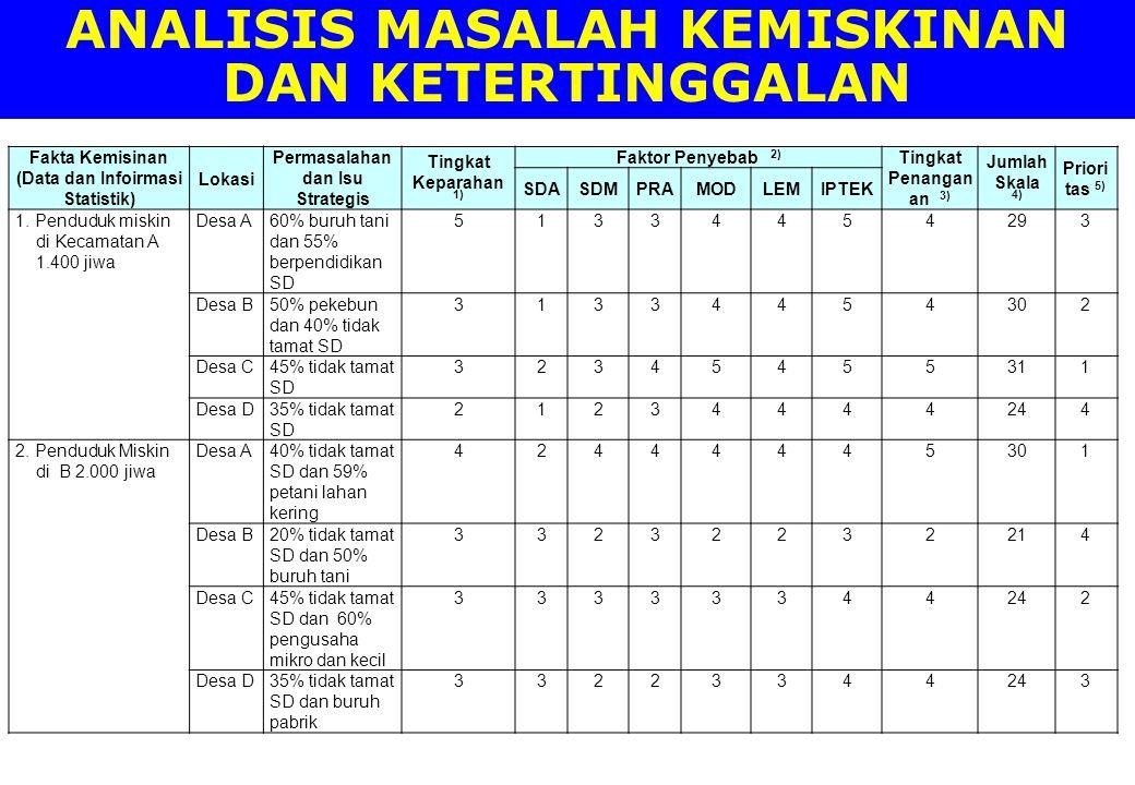 ANALISIS MASALAH KEMISKINAN DAN KETERTINGGALAN