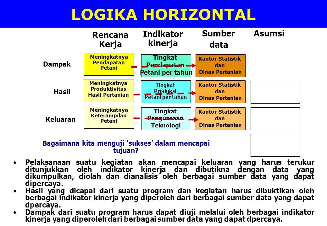 LOGIKA HORIZONTAL Rencana Kerja Indikator kinerja Sumber data Asumsi