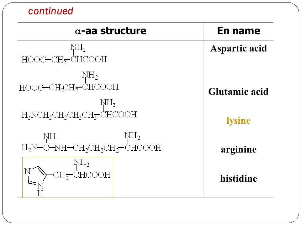 continued -aa structure En name Aspartic acid Glutamic acid lysine